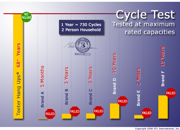 cycle-test-lg.jpg