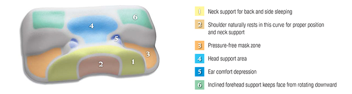 cpap-pillow-color-coded.jpg